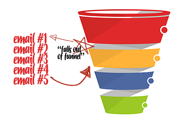 funnel - falls out